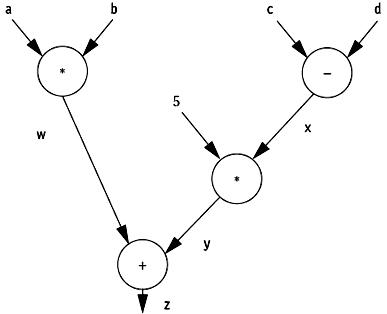 dataFlow01